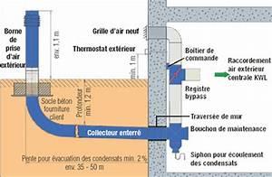 Vmc Pour Cave : ventiler sa maison concevoir un puits canadien ~ Edinachiropracticcenter.com Idées de Décoration