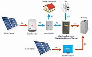 Solar Battery System Types