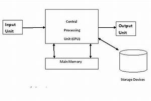 Block Diagram Of Computer Hardware System  U2013 World Full Of Questions