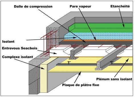 isolation toit terrasse isolation plafond sous toiture terrasse j cherence
