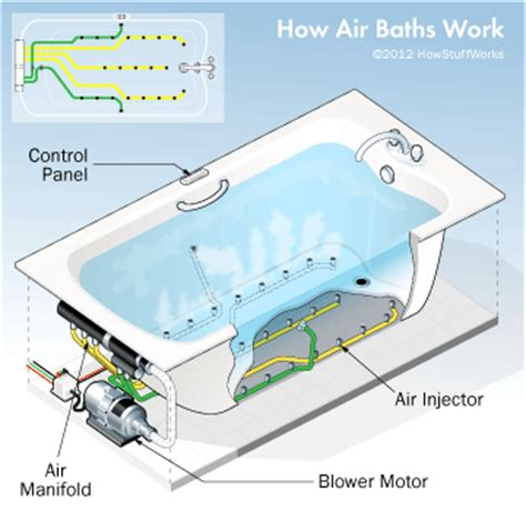 what does tubbed engineering of an air tub how air tubs work howstuffworks