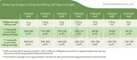 What Is The Best Dosage Of Cbd For Diabetes Related