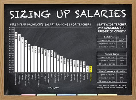 With Salaries by Low Salary Rankings A Sticking Point For Frederick County
