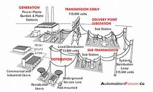 Introduction To Electrical Substation  U2013 Instrumentation
