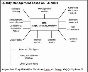 Cms  U0026 Iso 9001  U2013 The Impulse Toward Quality In Healthcare