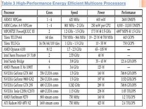 High performance energy efficient multicore embedded computing
