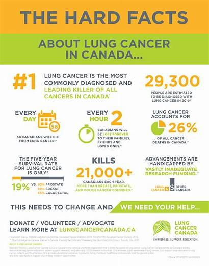 Poster Lung Cancer Facts Hard Canada