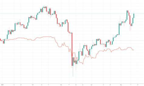 Is it a good idea to invest in bitcoin? Bitcoin Is Now Pulling Way Ahead Of The Stock Market - Crypto.IQ | Bitcoin and Investment News ...