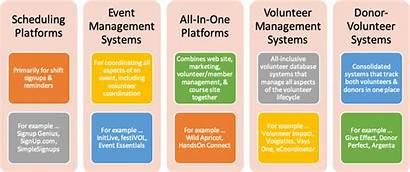 Volunteer Management Types Software Volunteers Systems Variety