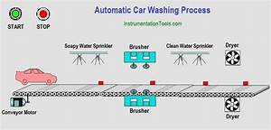 Automatic Car Washing Using Plc Ladder Diagram