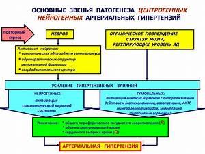 Стандарт медпомощи при гипертонии