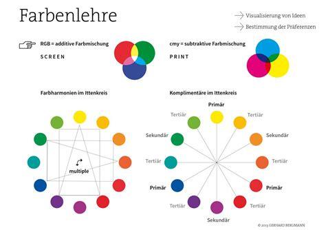 Farbkreis Nach Goethe by Farbenlehre Der Farbkreis Nach Itten Gerhard Bergmann