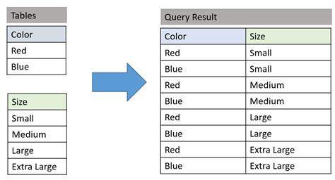sql join tables from different databases cross join introduction create row combinations