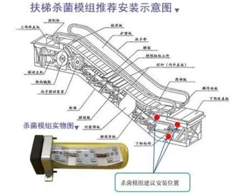 China UVC Led Handrail Sanitizer Disinfection Module For