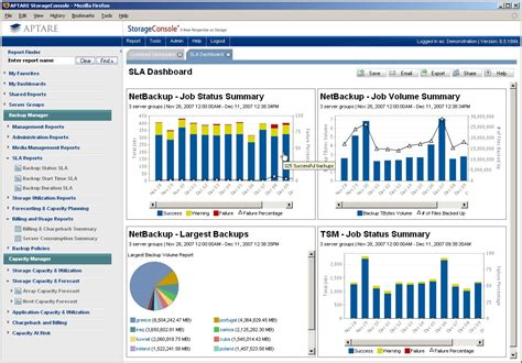 Project Management Sle by Storage Console Dashboard Sla Dashboard Dashboard