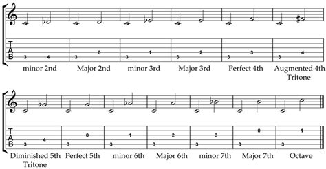 Intervals shape the music we listen to every day. Intervals | Guitar Lesson World