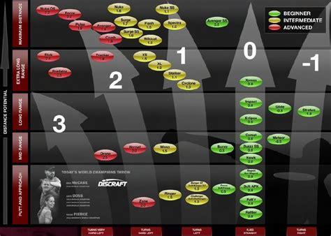 Innova Mid Range Flight Chart