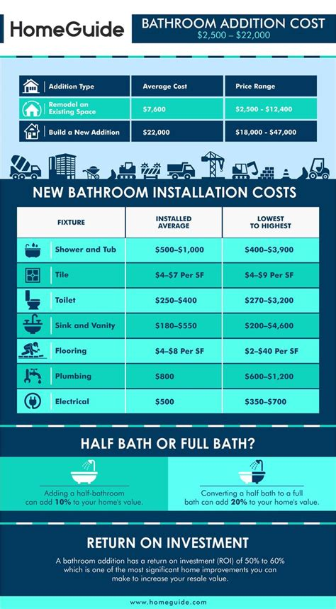 cost  add  bathroom chart infographic bathroom