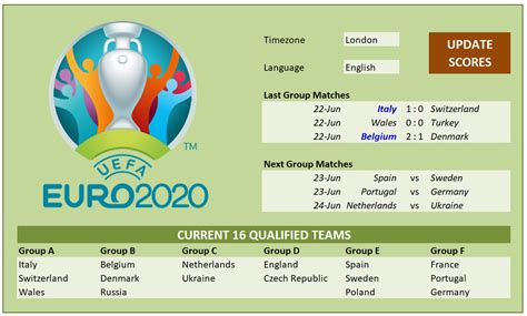 Below you'll see each team's odds to win their group. Euro 2020/2021 Schedule and Scoresheet » OFFICETEMPLATES.NET