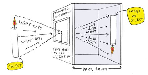 lesson  camera obscura classic learning video