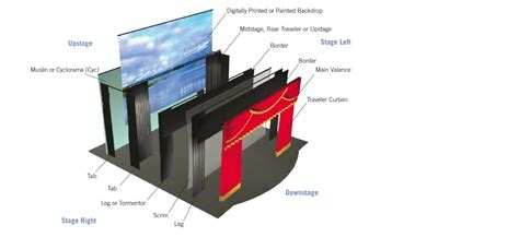stage curtains from brand