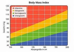Body Index Berechnen : schlafapnoe syndrom alles ber diagnose und therapie ~ Themetempest.com Abrechnung