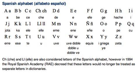how do you say letter in spanish alphabet dr 22146 | spanish alphabet7