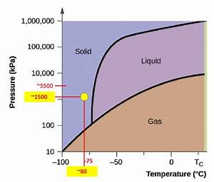 Sketch The Phase Diagram To Answer Whether Solid Argon Or
