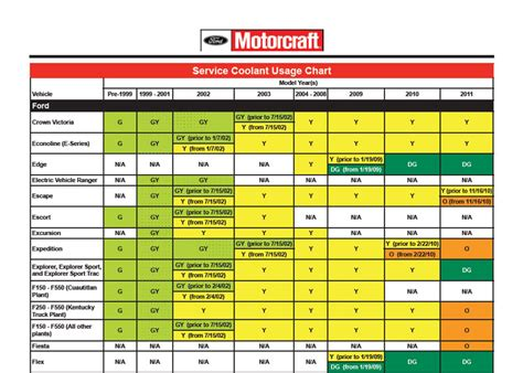 motorcraft coolant chart crafting