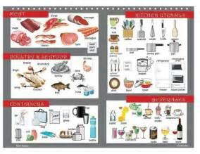 Kitchen Picture Dictionary  Vocalimentos Pinterest