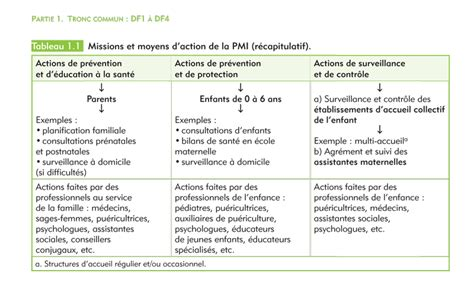 autorisation de si鑒e social deaes df 1 se positionner professionnellement dans le ch de l sociale elsevier masson le