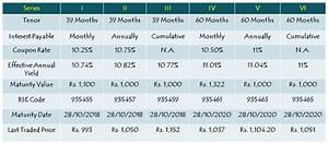 SREI Infra 10% Non-Convertible Debentures (NCDs ...