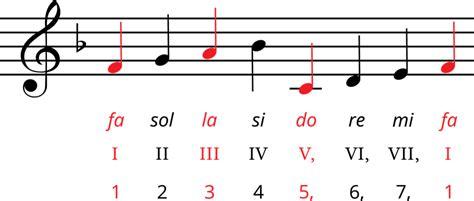 Gamma, tonika, noturīgās pakāpes — teorija. Mūzika, 4. klase pēc Skola2030 paraugprogrammas.