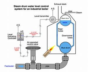 Steam Boiler Water Level Control