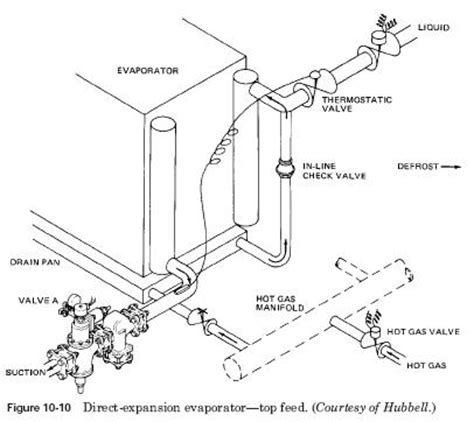 Direct Expansion Evaporator