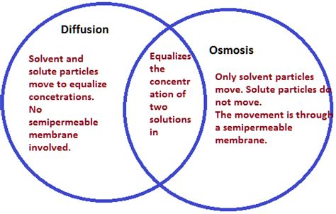 diffusion and osmosis chemistry tutorvista