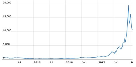 Bitcoin btc price graph info 24 hours, 7 day, 1 month, 3 month, 6 month, 1 year. DriveByCuriosity: Economics: Bitcoin - The Madness Of The Crowds