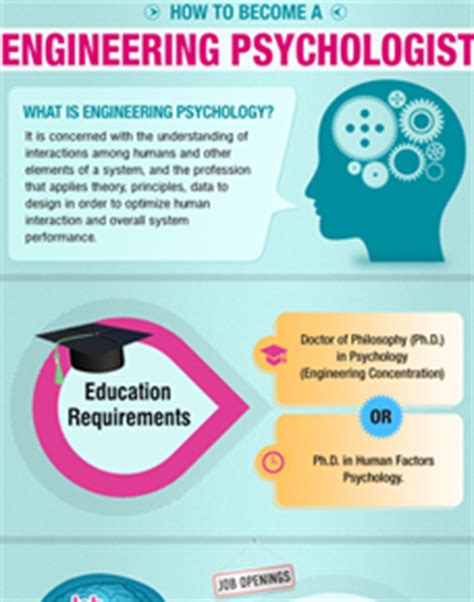 psychology infographics data visualizations  illustrations