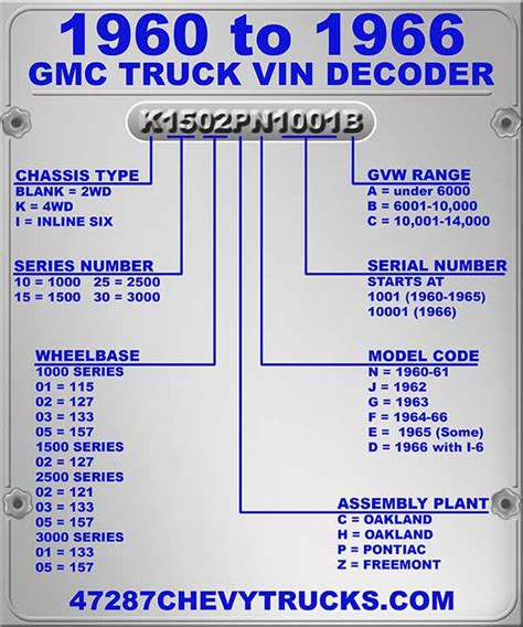 Chevrolet Vin Number Decoder by Chevy Truck Vin Code Decoder Best Truck In The World