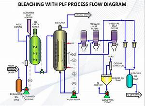 What Is The Vegetable Oil Refining Process