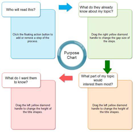 purpose chart template