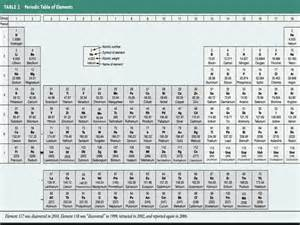 Periodic Table with Atomic Mass Number