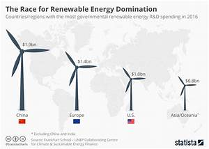 How China is leading the renewable energy revolution