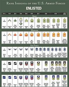 What Are The Different Ranks Of The United States Military