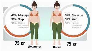 Быстро похудеть на 4 кг за 5 дней