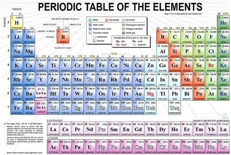 What Does K Stand For In Physics by The Periodic Table Imgok