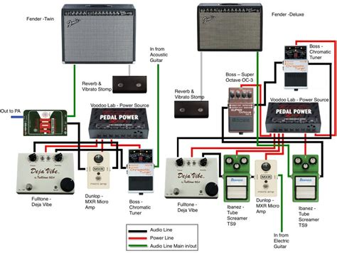 fulltone artists rigs  pedalboards photo gallery