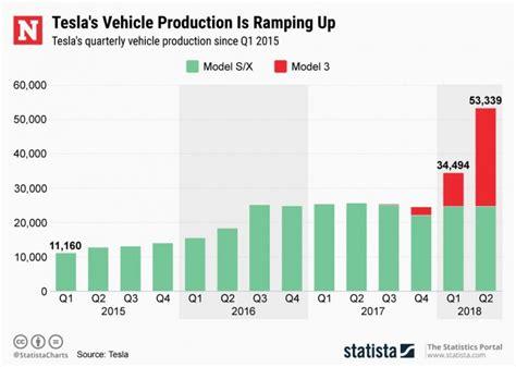 42+ Tesla 3Rd Quarter Production Pics