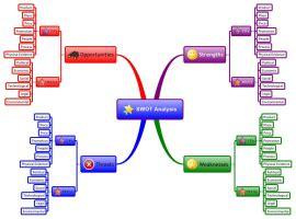 Download free Marketing mind map templates and examples ...