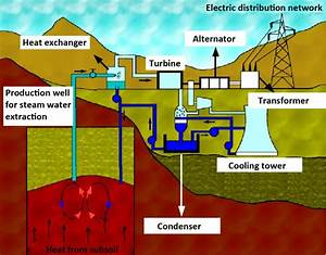 Diagram Of A Geothermal Power Plant